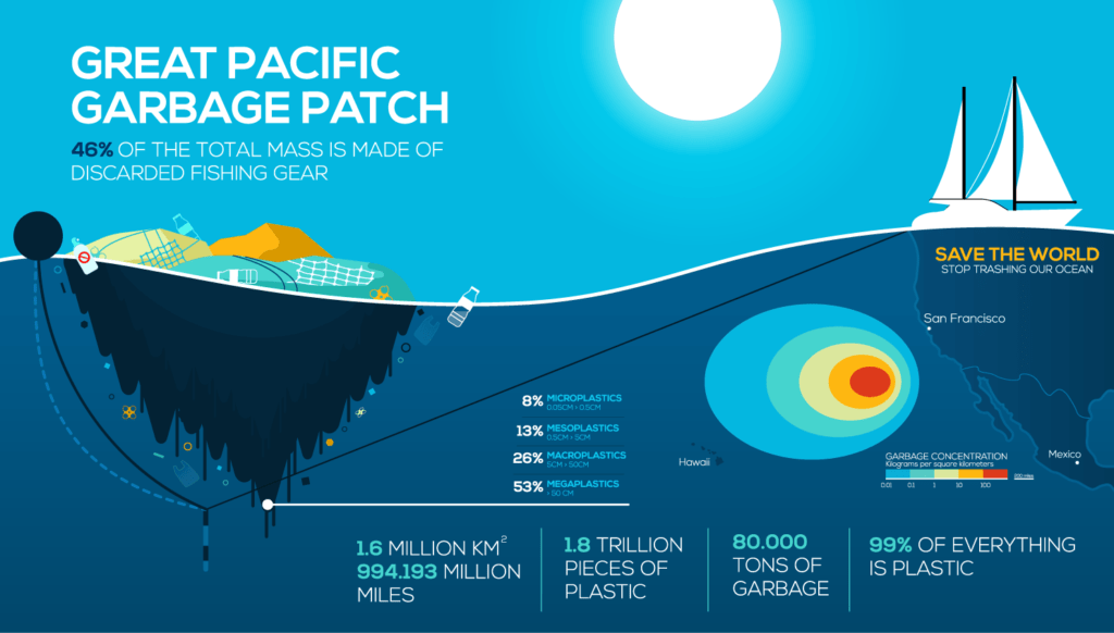 The Great Pacific Garbage Patch | Global Trash Solutions